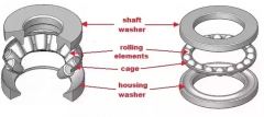 How do thrust ball bearings work?